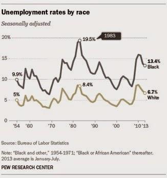Tasa de paro por «razas»: arriba, los negros, debajo, los blancos.